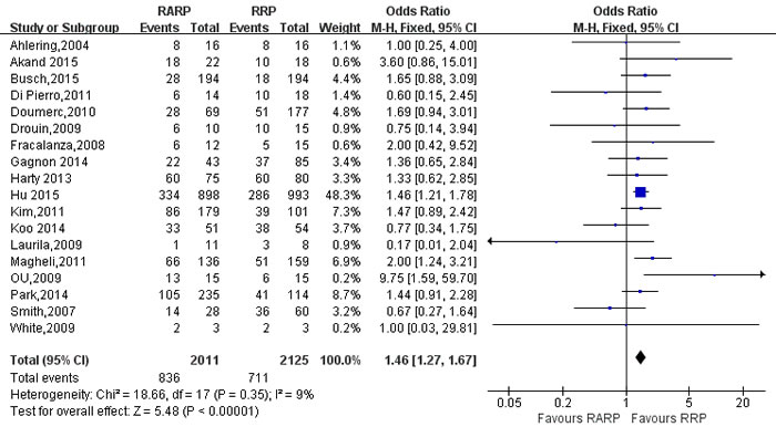 Forest plot and meta-analysis of PSM for pT3 between RARP and RRP.