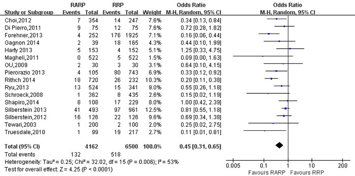 Forest plot and meta-analysis of positive lymph node between RARP and RRP.