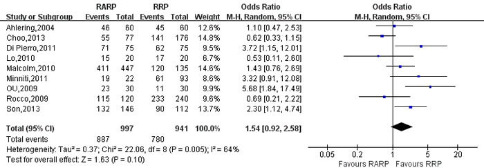 Forest plot and meta-analysis of 3-mo urinary continence rate between RARP and RRP.