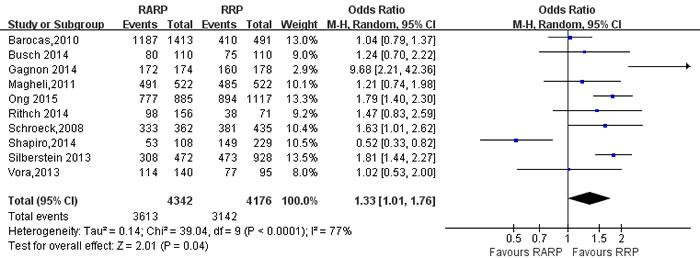 Forest plot and meta-analysis of BCR free survival rate between RARP and RRP.