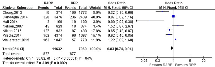 Forest plot and meta-analysis of readmission rate between RARP and RRP.