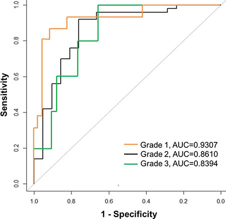 Receiver operating characteristic (ROC) curves for prediction of pathologic grade based on significant imaging parameters.
