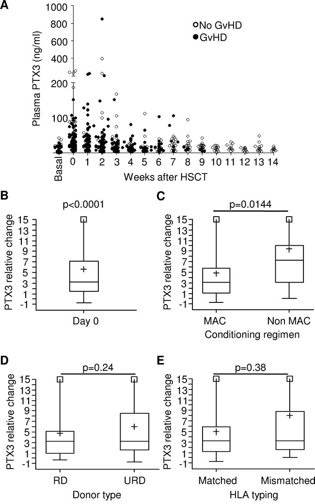 Monitoring and analysis of PTX3 levels in the plasma of HSCT pediatric patients.