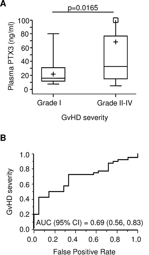 PTX3 plasma levels at GvHD onset by disease severity.