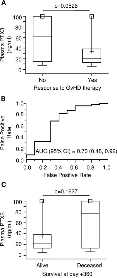 PTX3 plasma levels at GvHD onset by therapy response and survival status at 1-year.