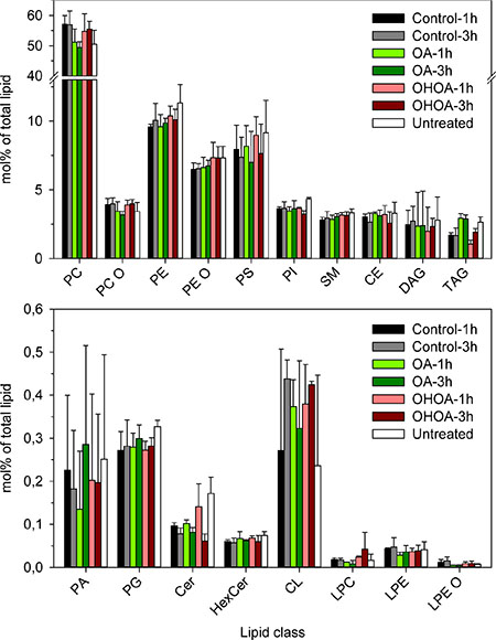 Lipidomics of HeLa cells treated with OHOA or OA.