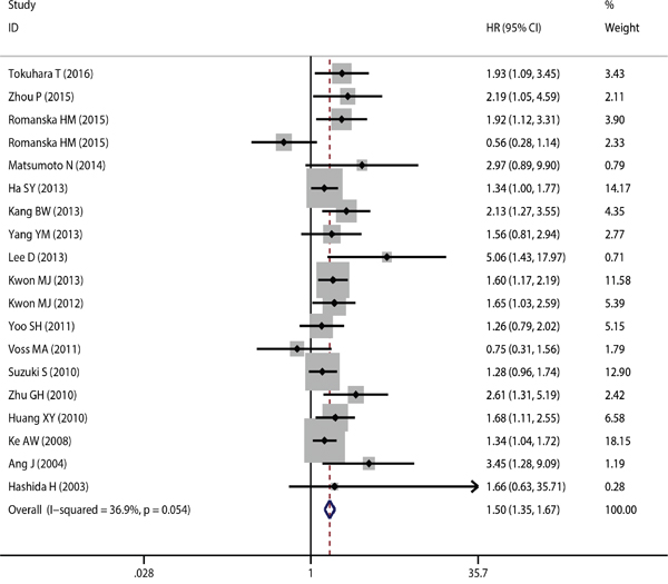 The correlation between CD151 expression and overall survival in solid tumor.