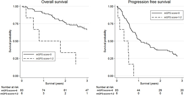 Kaplan-Meier survival curves according to modified Glasgow Prognostic Score (mGPS).