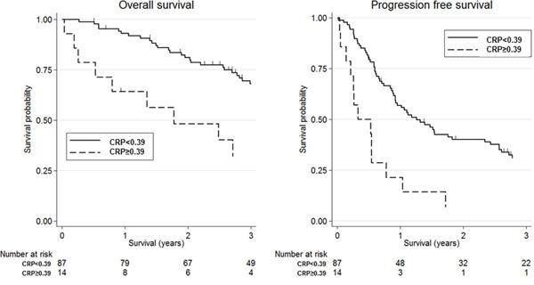 Kaplan-Meier survival curves according to C-reactive protein (CRP).