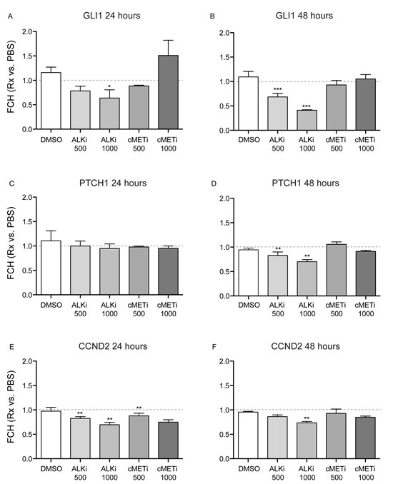 Crizotinib down-regulates the expression of the SHH-pathway genes in normal human epidermal keratinocytes.