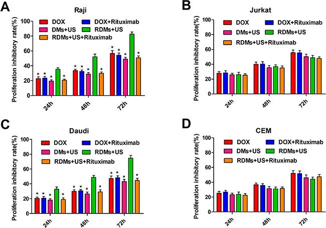 Raji, Daudi, Jurkat and CEM cell growth inhibition.