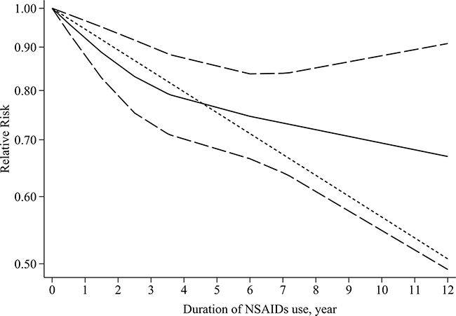 Dose–response relationship between duration of any NSAIDs use and gastric cancer risk.