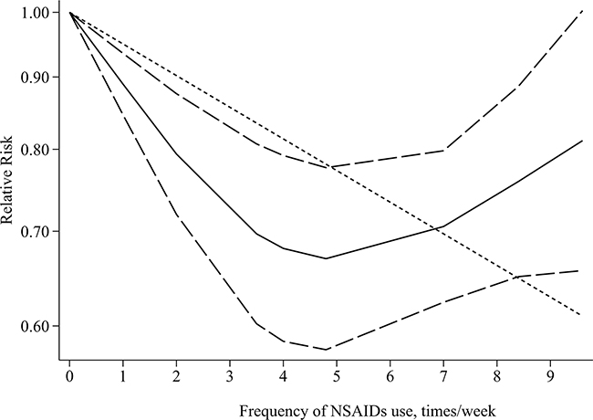 Dose–response relationship between frequency of any NSAIDs use and gastric cancer risk.