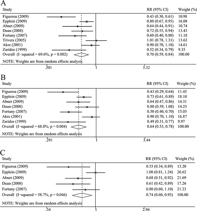 The relative risk (RR) was summarized for the relationship between NSAIDs use and non-cardia gastric cancer risk.