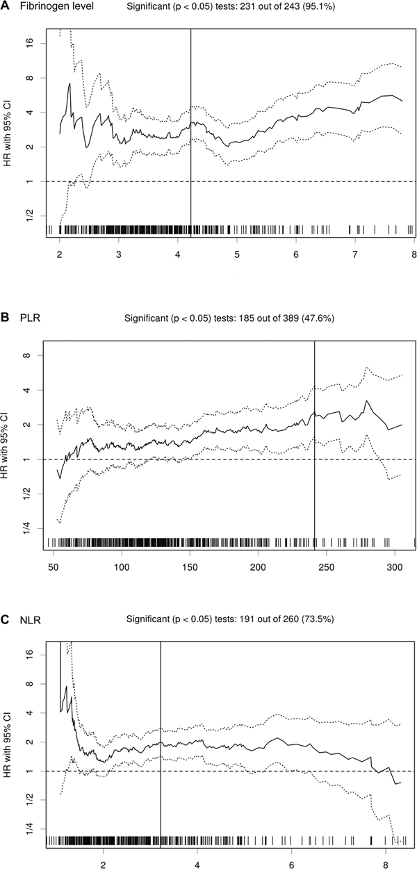 HR for OS in dependence of cut-off point for fibrinogen level A., PLR B. and NLR C. in UTUC patients.