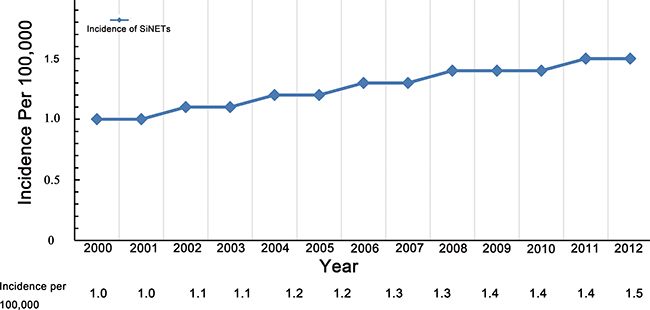 Trends of age-adjusted incidence of SiNETs, Surveillance, Epidemiology, and End Results registry 2000 to 2012.