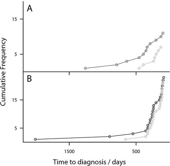 Risk Models detect OC earlier than CA125-Plot showing the cumulative diagnosis of OC cases.