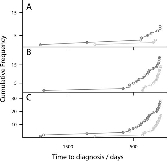Risk Models detect OC earlier than CA125 in triage algorithm- Plot of the cumulative diagnosis of OC cases using the triage algorithm.