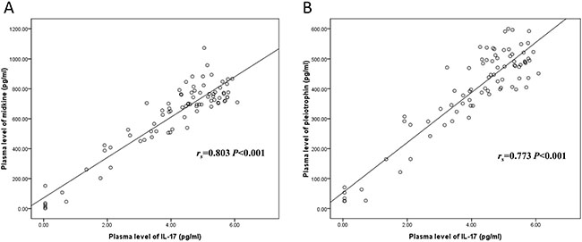 Correlations of plasma midkine and pleiotrophin levels with IL-17 level.
