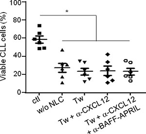 CLL viability is dependent on the contact with NLC.