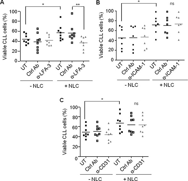 NLC protect CLL cells from apoptosis by contact through LFA-3.