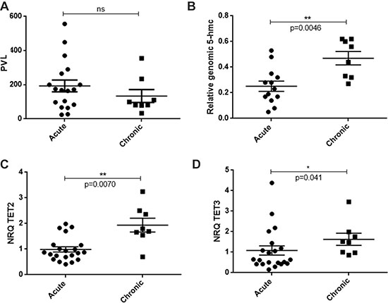 Levels of genomic 5-hmc and TET transcripts in acute versus chronic ATLL patients.