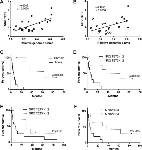 Correlation between 5-hmc level and TET expression and impact on survival.