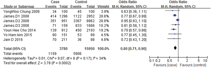 Forest plot of the association between metformin therapy and colorectal adenomas.