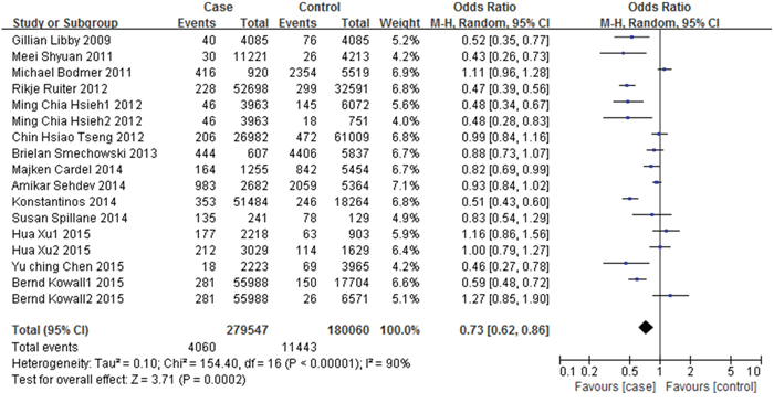Forest plot of the association between metformin therapy and colorectal cancer - unadjusted odds ratios.