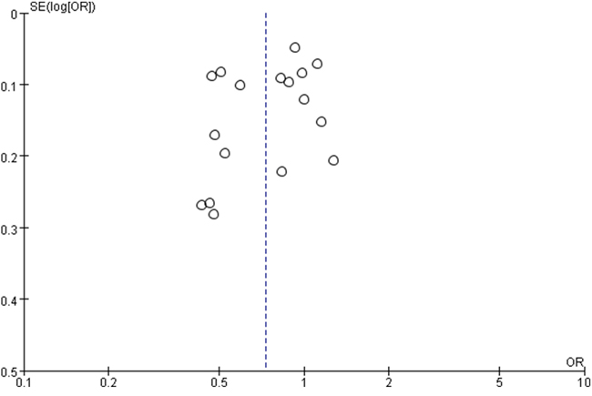 Funnel plot of metformin therapy and colorectal cancer included in meta-analysis.