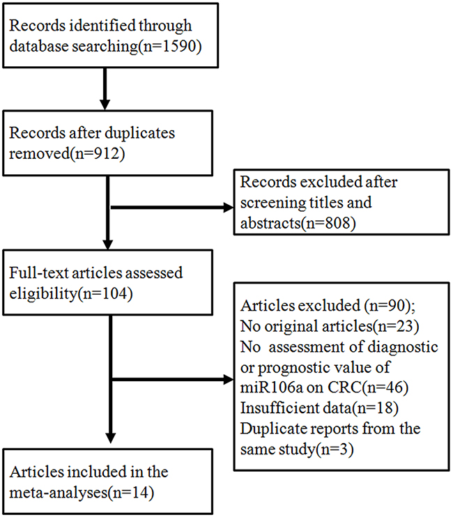 The flowchart showed the selection of studies for meta-analysis.
