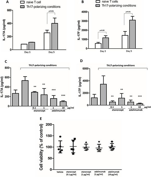 Etanercept and adalimumab suppress IL-17A and IL-17F production in human Th17-polarized T cells.