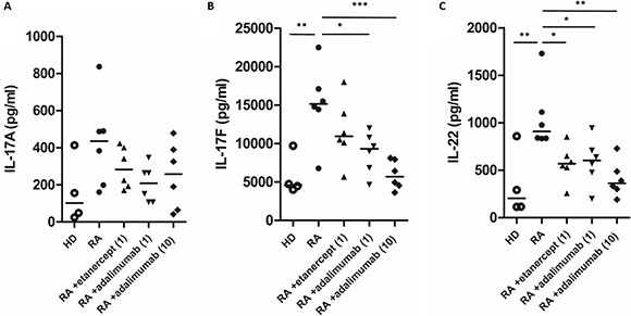 The effects of etanercept and adalimumab on IL-17A, IL-17F and IL-22 production in Th17-polarized cells from patients with RA.