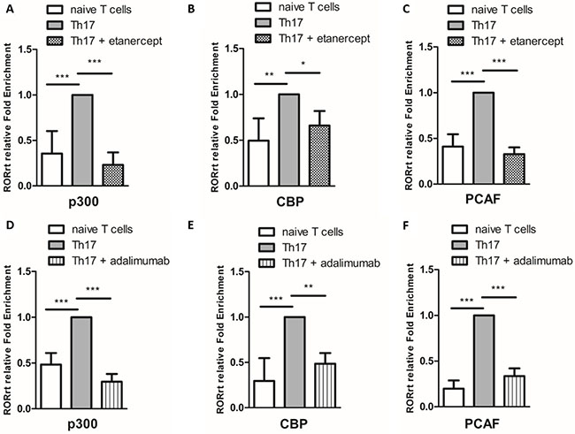 The effects of etanercept and adalimumab on NFκB-associated acetyltransferases in Th17-polarized cells.
