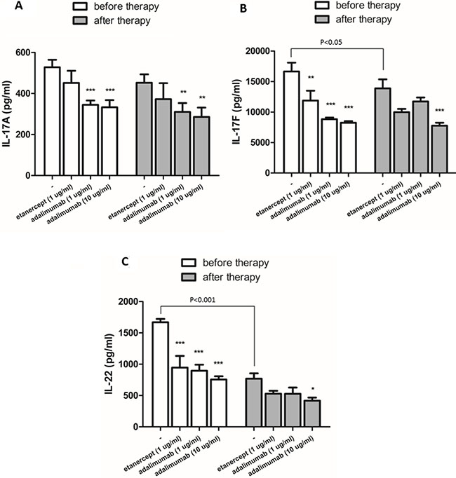 The in vitro effects of etanercept and adalimumab on Th17-related cytokine production by Th17-polarized cells from an RA patient undergoing Enbrel™ treatment.