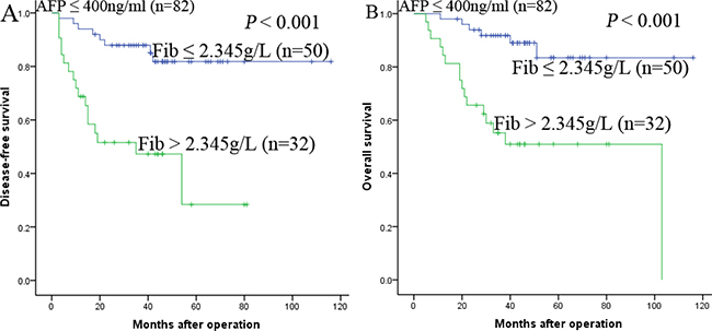 Kaplan-Meier survival curves of patients with AFP ≤ 400ng/ml subgroup.