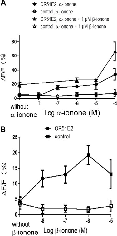 Calcium increase induced by α-ionone, β-ionone or mixtures of α-ionone and β-ionone on HEK293 cells transiently transfected with OR51E2.