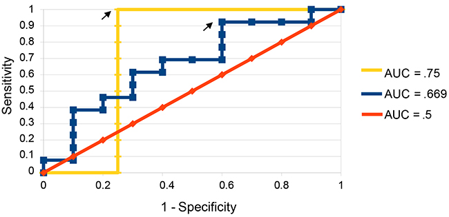 ROC curves for predictions on validation set.