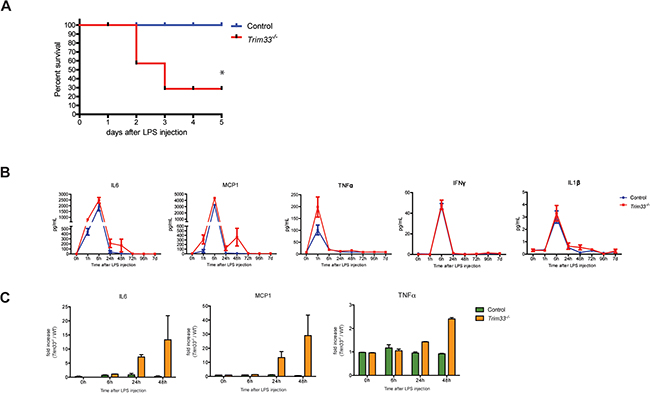 TRIM33 deficiency is associated with high sensitivity to endotoxin challenge.