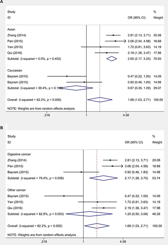 Subgroup analysis on relationship between HOTAIR rs920778 (C>T ) and cancer risk.