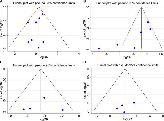 Funnel plot for publication bias test.