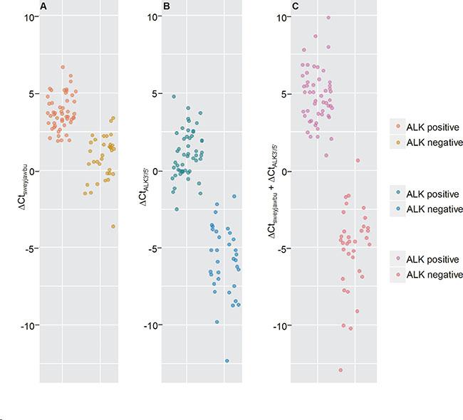 Differences between ALK rearrangement-positive and ALK rearrangement-negative lung cancer tissue samples.