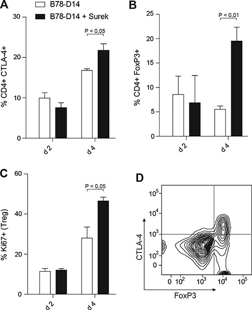 Counter-regulatory mechanisms induced by trAb treatment in vivo.