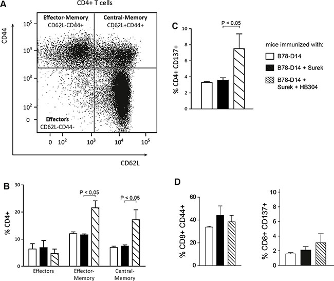 Characterization of memory T cells after immunization with Surek alone or in combination with CTLA-4 blocking.