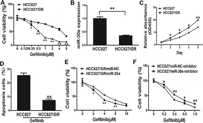 MicroRNA-30e renders HCC827/GR cells more sensitive to gefitinib.