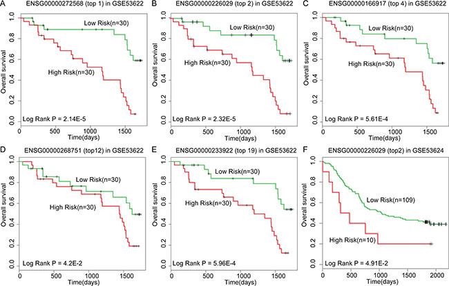 Kaplan-Meier survival analysis for lncRNAs as predicted by DisLncPri.