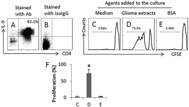 SEB and glioma cell extracts induce glioma-specific Th9 cells.