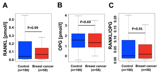 RANKL/OPG ratios are not changed in women that develop breast cancer within 12-24 month after serum sampling.