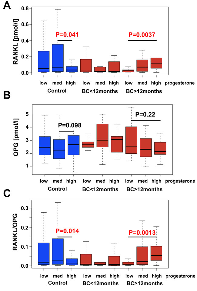 RANKL/OPG serum levels in human breast cancer patients.