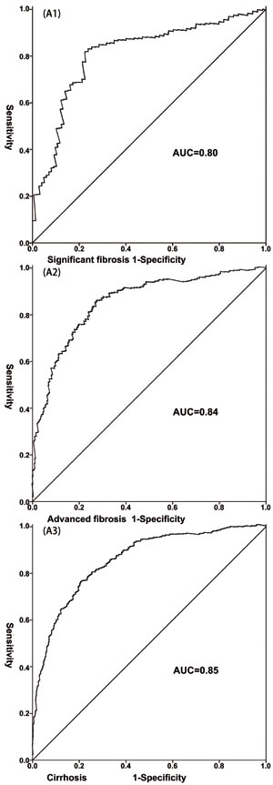 The receiver-operating characteristic curve (ROC) of the LivFib Index for predicting liver fibrosis in retrospective cohort.